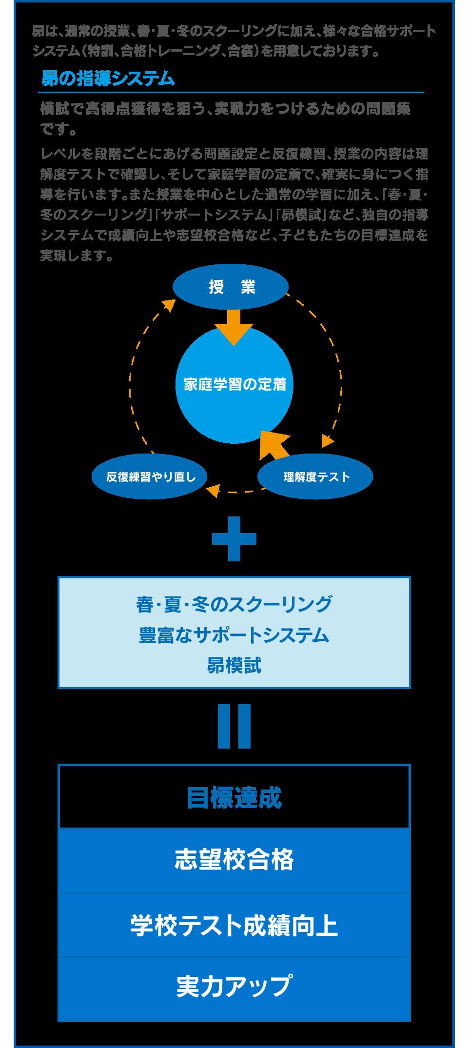 昴は、通常の授業、春・夏・冬のスクーリングに加え、様々な合格サポートシステム(特訓、合格トレーニング、合宿)を用意しております。